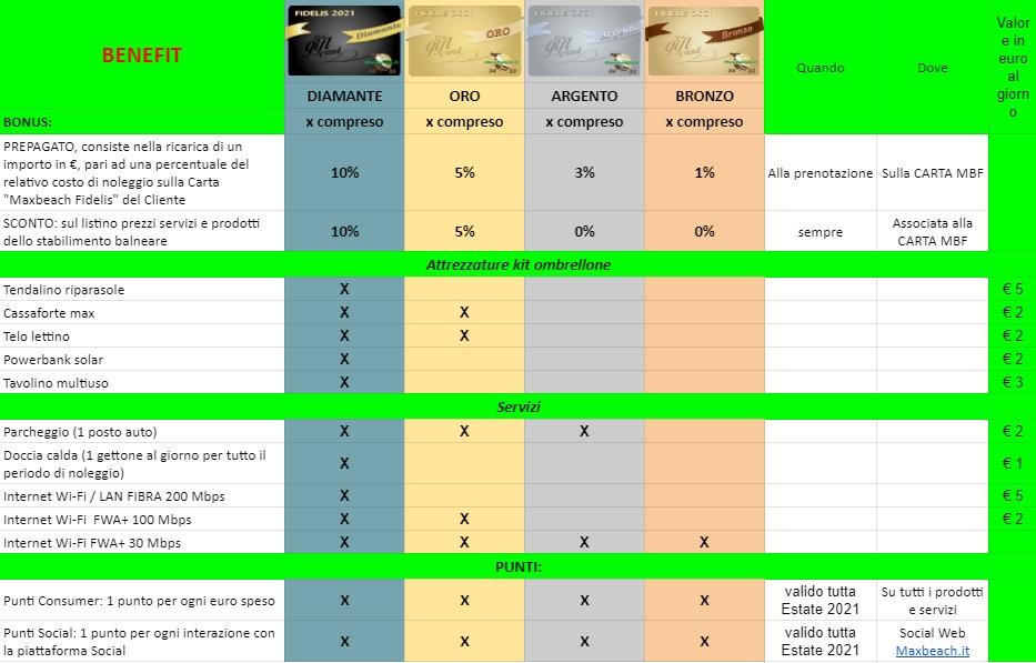 tabella confronto card